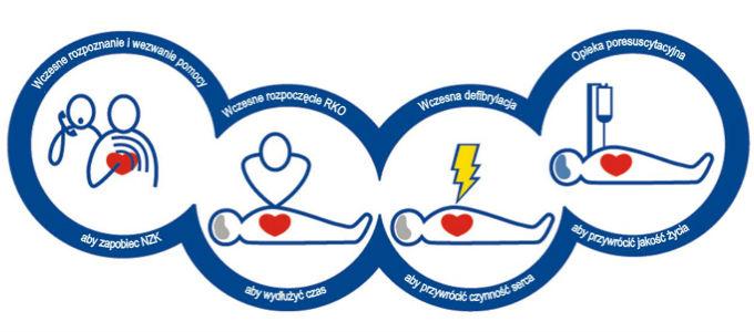 Łańcuch przeżycia, pierwsza pomoc, defibrylacja, defibrylator, AED