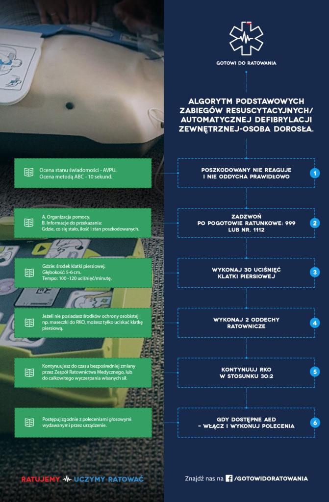 Algorytm BLS AED, pierwsza pomoc, szkolenia wrocław