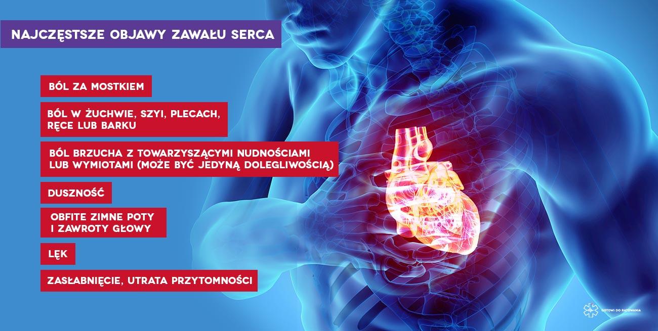 Pierwsza pomoc w zawale serca. Objawy zawału Pierwsza pomoc. Szkolenie z pierwszej pomocy Wrocław. Kur pierwszej pomocy we Wrocławiu.